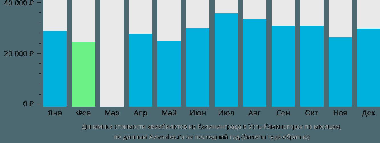 Динамика стоимости авиабилетов из Калининграда в Усть-Каменогорск по месяцам