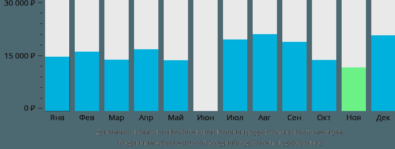 Динамика стоимости авиабилетов из Калининграда в Ульяновск по месяцам