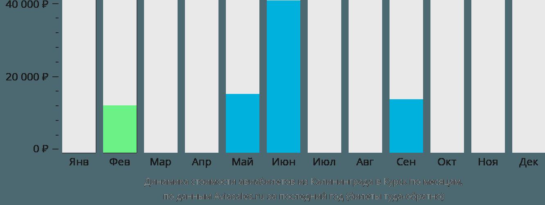 Динамика стоимости авиабилетов из Калининграда в Курск по месяцам