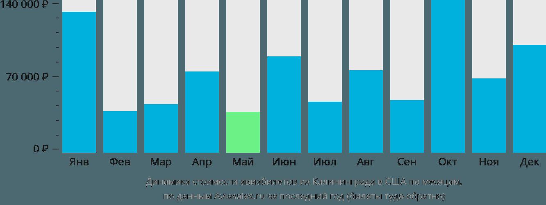 Динамика стоимости авиабилетов из Калининграда в США по месяцам