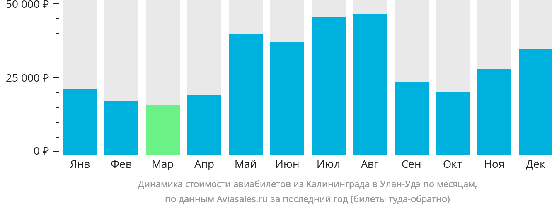 Динамика стоимости авиабилетов из Калининграда в Улан-Удэ по месяцам