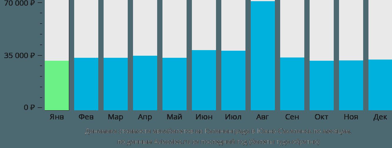 Динамика стоимости авиабилетов из Калининграда в Южно-Сахалинск по месяцам