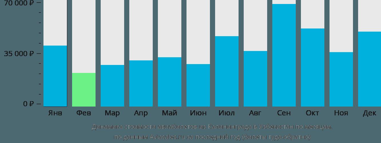 Динамика стоимости авиабилетов из Калининграда в Узбекистан по месяцам