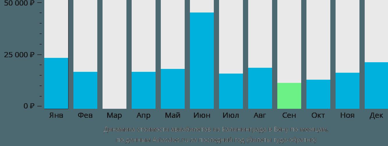 Динамика стоимости авиабилетов из Калининграда в Вену по месяцам