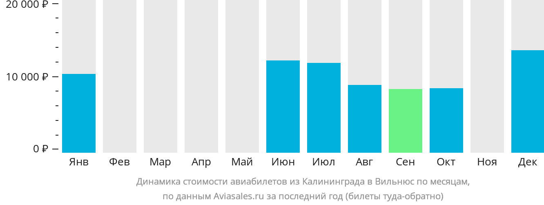 Динамика стоимости авиабилетов из Калининграда в Вильнюс по месяцам
