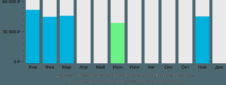 Динамика стоимости авиабилетов из Калининграда в Вьетнам по месяцам