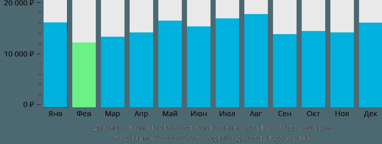 Динамика стоимости авиабилетов из Калининграда в Волгоград по месяцам