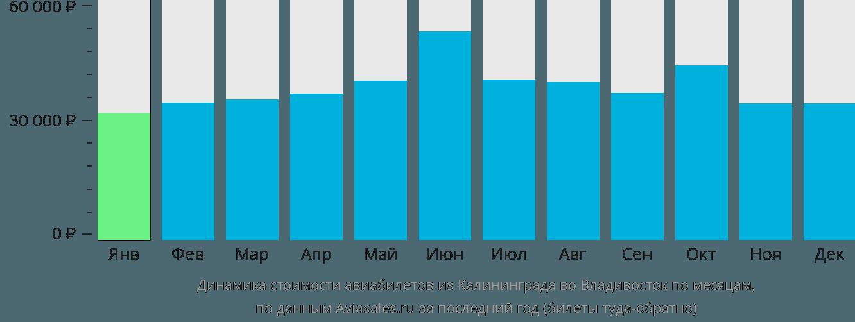 Динамика стоимости авиабилетов из Калининграда во Владивосток по месяцам