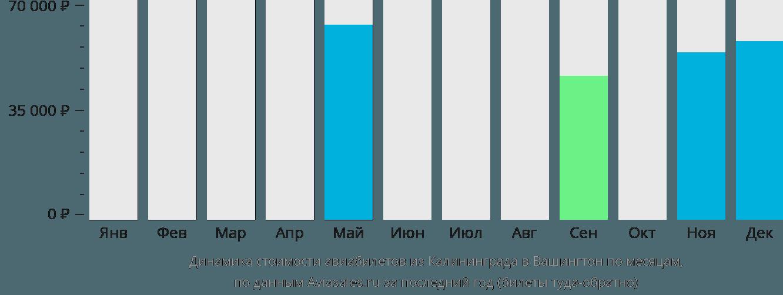 Динамика стоимости авиабилетов из Калининграда в Вашингтон по месяцам