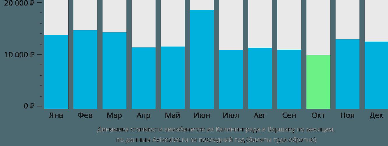 Динамика стоимости авиабилетов из Калининграда в Варшаву по месяцам