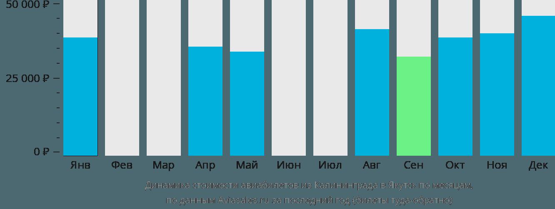 Динамика стоимости авиабилетов из Калининграда в Якутск по месяцам