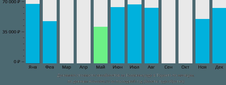 Динамика стоимости авиабилетов из Калининграда в Торонто по месяцам