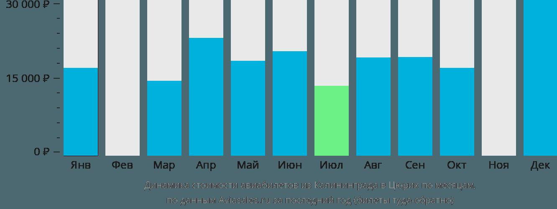 Динамика стоимости авиабилетов из Калининграда в Цюрих по месяцам