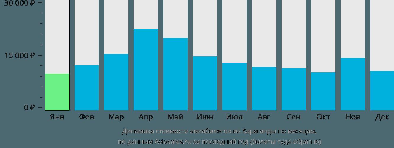 Динамика стоимости авиабилетов из Караганды по месяцам