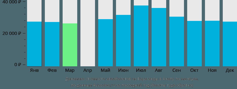 Динамика стоимости авиабилетов из Караганды в Анапу по месяцам