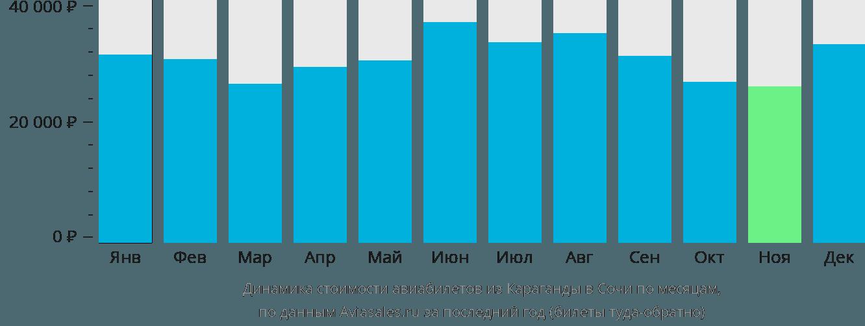 Динамика стоимости авиабилетов из Караганды в Сочи по месяцам