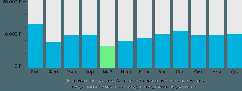 Динамика стоимости авиабилетов из Караганды в Алматы по месяцам