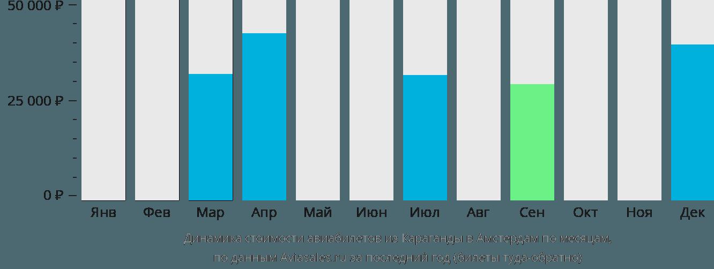 Динамика стоимости авиабилетов из Караганды в Амстердам по месяцам
