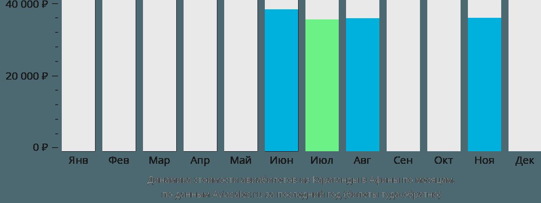Динамика стоимости авиабилетов из Караганды в Афины по месяцам