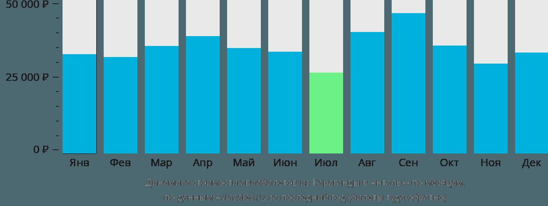Динамика стоимости авиабилетов из Караганды в Анталью по месяцам