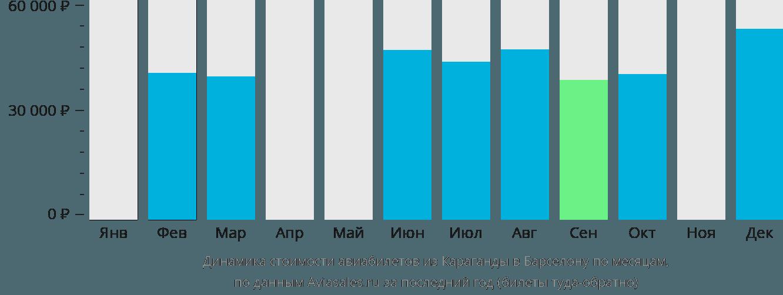 Динамика стоимости авиабилетов из Караганды в Барселону по месяцам