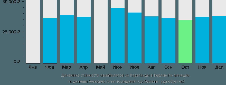 Динамика стоимости авиабилетов из Караганды в Берлин по месяцам