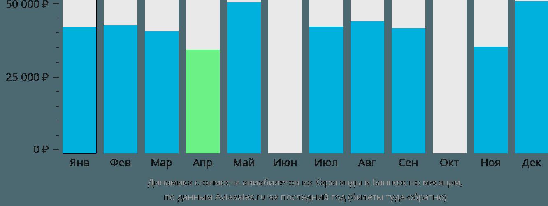 Динамика стоимости авиабилетов из Караганды в Бангкок по месяцам
