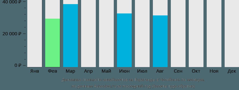 Динамика стоимости авиабилетов из Караганды в Челябинск по месяцам