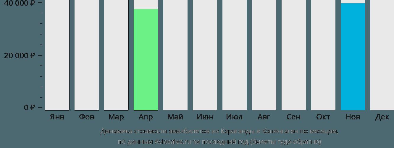 Динамика стоимости авиабилетов из Караганды в Копенгаген по месяцам