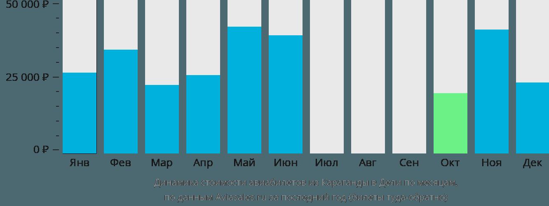 Динамика стоимости авиабилетов из Караганды в Дели по месяцам