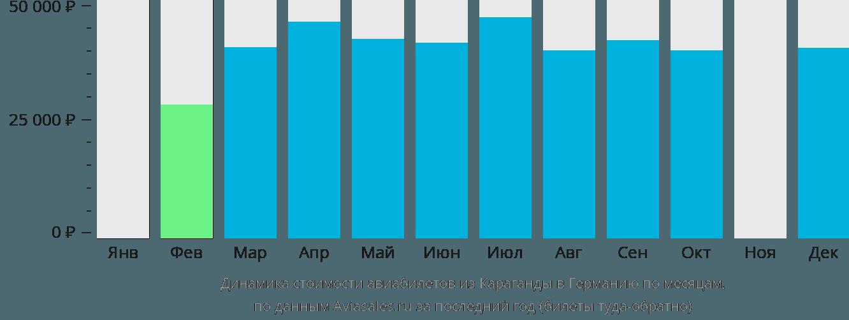 Динамика стоимости авиабилетов из Караганды в Германию по месяцам