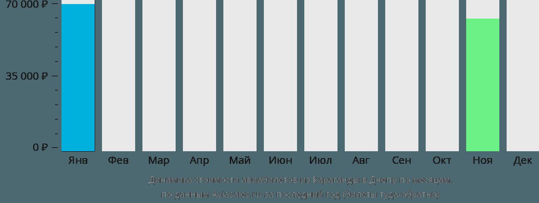Динамика стоимости авиабилетов из Караганды в Днепр по месяцам