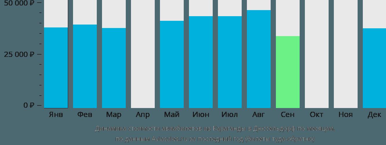 Динамика стоимости авиабилетов из Караганды в Дюссельдорф по месяцам