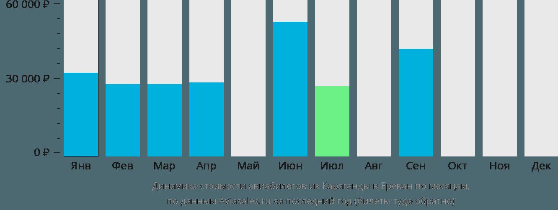 Динамика стоимости авиабилетов из Караганды в Ереван по месяцам