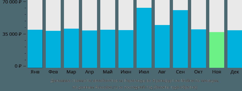 Динамика стоимости авиабилетов из Караганды во Франкфурт-на-Майне по месяцам