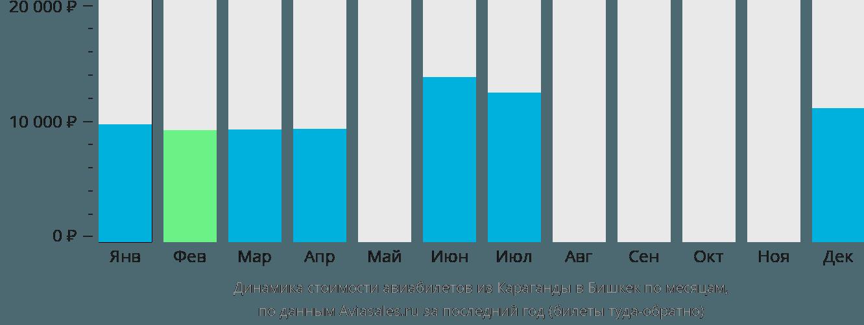 Динамика стоимости авиабилетов из Караганды в Бишкек по месяцам