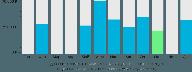 Динамика стоимости авиабилетов из Караганды в Ганновер по месяцам