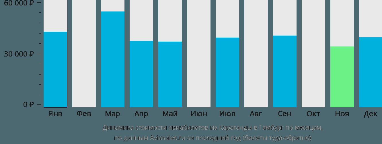 Динамика стоимости авиабилетов из Караганды в Гамбург по месяцам