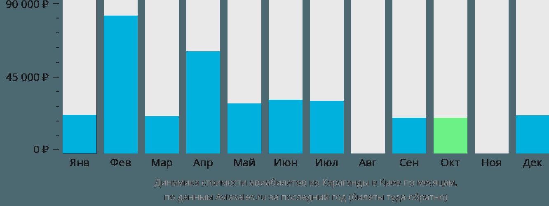 Динамика стоимости авиабилетов из Караганды в Киев по месяцам