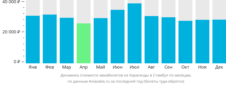 Динамика стоимости авиабилетов из Караганды в Стамбул по месяцам