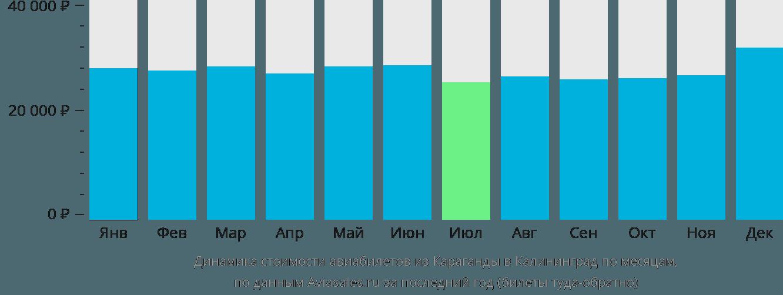 Динамика стоимости авиабилетов из Караганды в Калининград по месяцам
