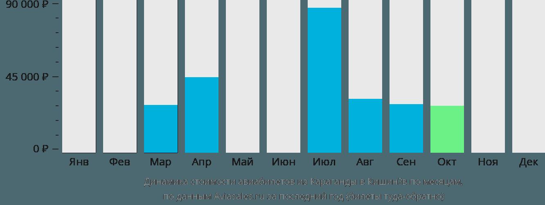 Динамика стоимости авиабилетов из Караганды в Кишинёв по месяцам