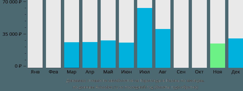 Динамика стоимости авиабилетов из Караганды в Казань по месяцам