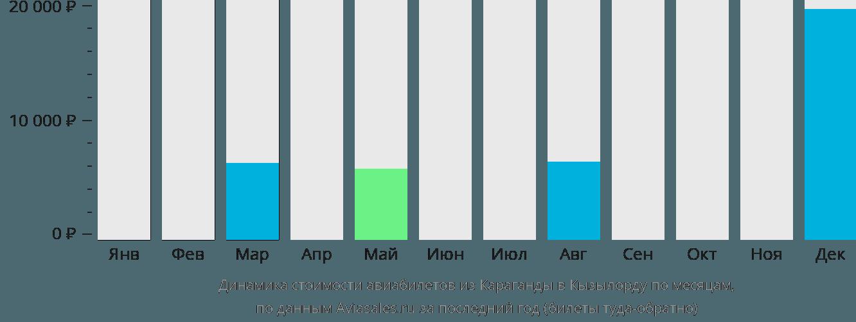 Динамика стоимости авиабилетов из Караганды в Кызылорду по месяцам