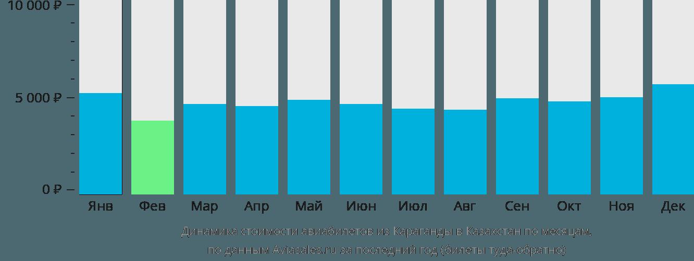 Динамика стоимости авиабилетов из Караганды в Казахстан по месяцам