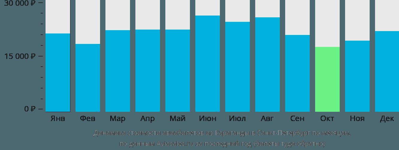 Динамика стоимости авиабилетов из Караганды в Санкт-Петербург по месяцам