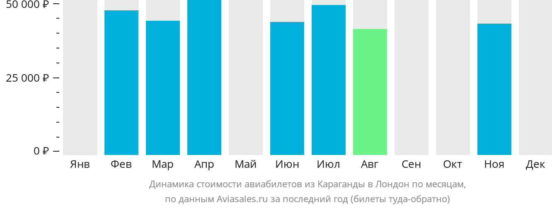 Динамика стоимости авиабилетов из Караганды в Лондон по месяцам