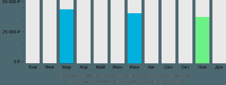 Динамика стоимости авиабилетов из Караганды в Мадрид по месяцам