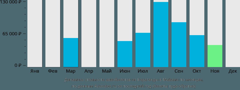 Динамика стоимости авиабилетов из Караганды в Майами по месяцам