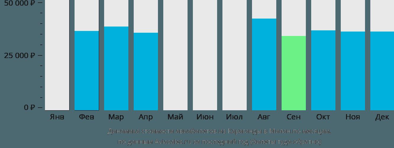 Динамика стоимости авиабилетов из Караганды в Милан по месяцам